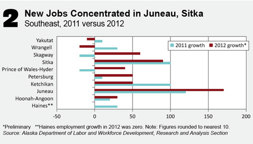 jpg New Jobs Concentrated in Juneau, Sitka