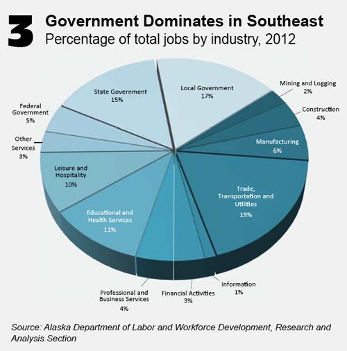 jpg Govt. Jobs Dominates in Southeast Alaska