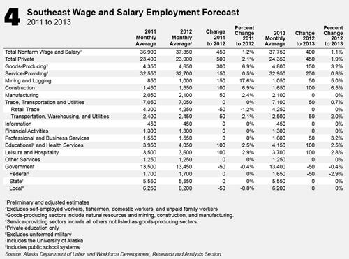 jpg Southeast Alaska Employment Forecast