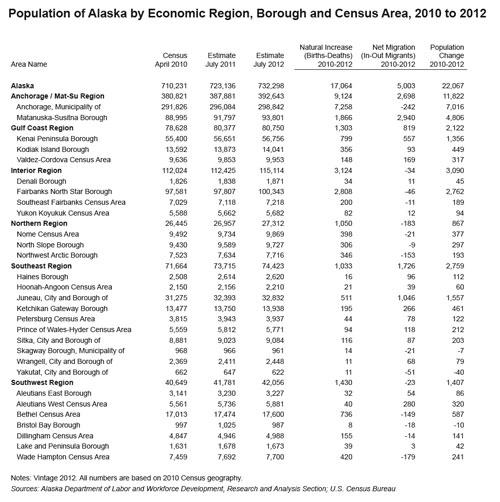 jpg Alaska's Population Increases
