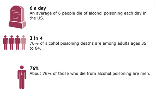 Teen alcohol poisoning statistics consider, that