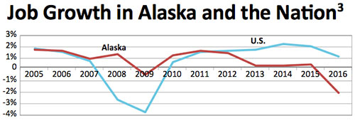 jpg Alaska Expects 7,500 Job Losses in 2017