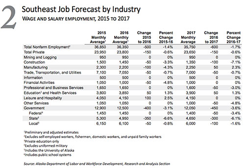 jpg Southeast Alaska Job Forecast by Industry 2016-2017