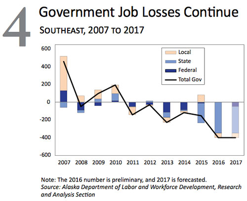 jpg Government Job Losses in Southeast Alaska