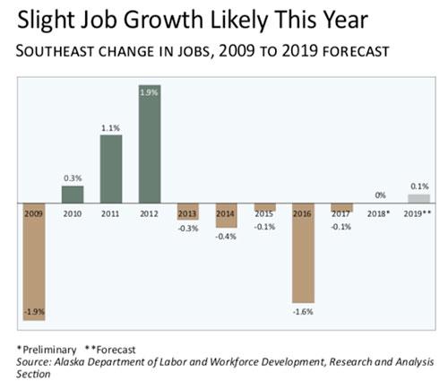 jpg SE Alaska Slight Job Growth Likely in 2019