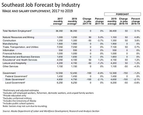 jpg SE Alaska Job Forecast by Industry 2019
