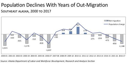 jpg Population Declines in SE Alaska 2000-2017