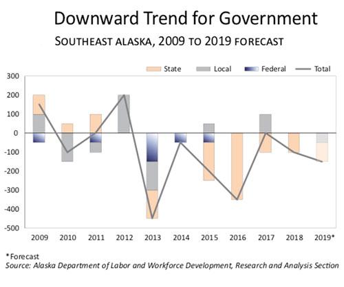 jpg Downward Trend for Government Jobs in SE Alaska 2009-2019 Forecast