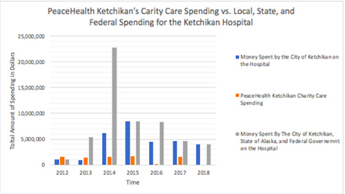 jpg PeaceHealth Charity Care Spending vs. State, Local, and Federal Spending on the Ketchikan Hospital.