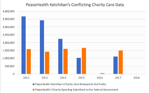 jpg PeaceHealth Ketchikan's public released charity care data compared to the charity care data submitted to the Federal Government.