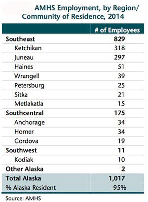 jpg AMHS Employment by Region