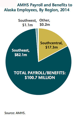 jpg AMHS Payroll and Benefits to Alaska Employees by Region 2014