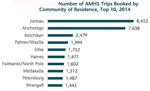 jpg Number of AMHS Trips Booked by Community of Residence - Top 10
