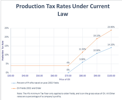 jpg New Analysis Shows Current Oil Tax System Shortchanges Alaskans