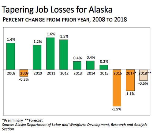 jpg The Alaska Recession's Impact on Employment