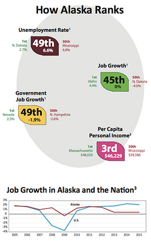 Alaska Unemployment Rate, How Alaska Ranks