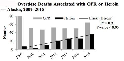 jpg 66% of Overdose Deaths in Alaska Prescription Drug Related