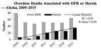 66% of Overdose Deaths in Alaska Prescription Drug Related