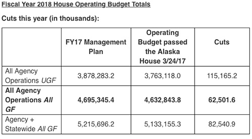 Fiscal Year 2018 House Operating Budget Totals - Cuts this year in thousands...