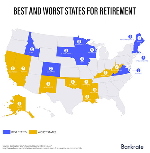jpg Best and Worst States for Retirement - Alaska worst in nation for retirement