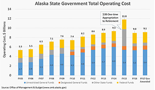 jpg Alasak State Government Total Operating Cost