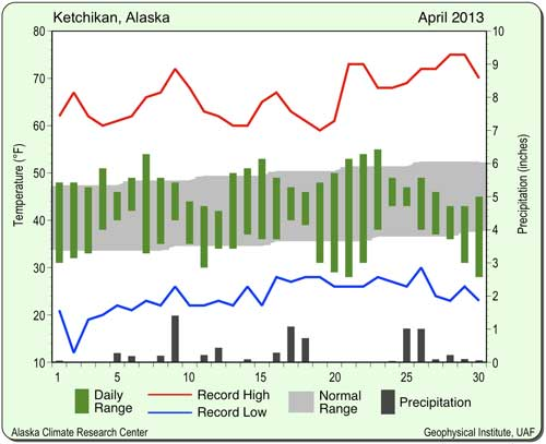 jpg April 2013 Alaska Weather Summary