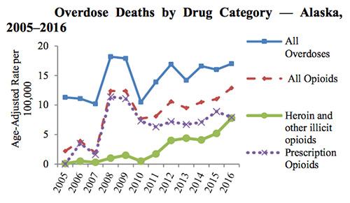 jpg Overdose Deaths by Drug Category - Alaska, 2005-2016