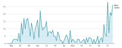jpg Alaska Seeing Increase in COVID19 Positive Cases