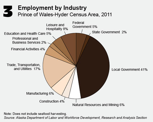jpg Prince of Wales employment by industry