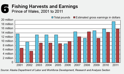 jpg Prince of Wales fishing harvests & earnings 2001-2011
