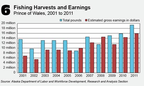 jpg Prince of Wales fishing harvests & earnings 2001-2011