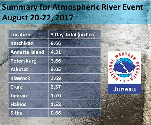 jpg Atmospheric River Event Drops 9.66 Inches on Ketchikan