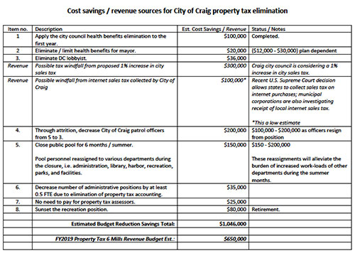 jpg cost savings/revenue sources for City of Craig property tax elimination....