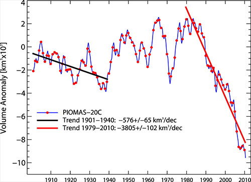 jpg Results from the newly created 110-year record of Arctic sea ice volume show an unexplained slight decline (black line) in the early 20th century. The current drop (red line), caused by warming temperatures due to climate change, is more than six times as steep.