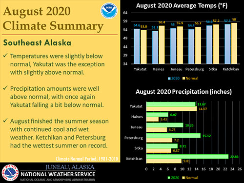 Ketchikan set a new summer rainfall record with 47.29 inches