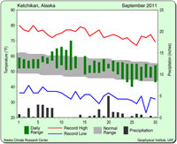 Heavy precipitation recorded in Ketchikan for September
