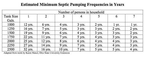 SitNews - Opinion/Letter: Septic Tanks - How Often to Pump ...
