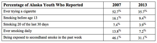 jpg Percentage of Alaska Youth Who Reported...