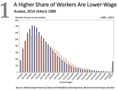 jpg A Higher Share of Alaska Workers Are Lower Wage