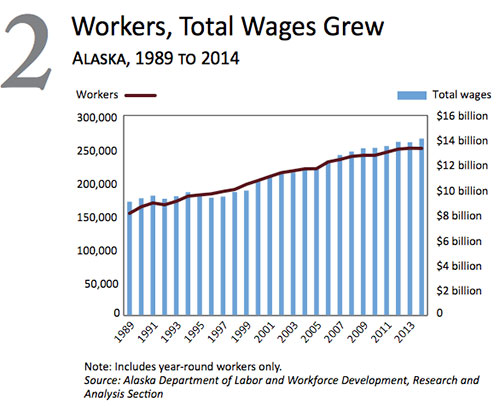 jpg Workers, total wages grew