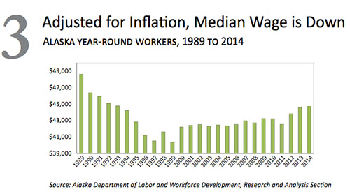 jpg Median Wage is Down