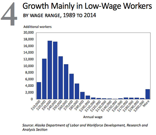 jpg growth mainly in low-wage workers