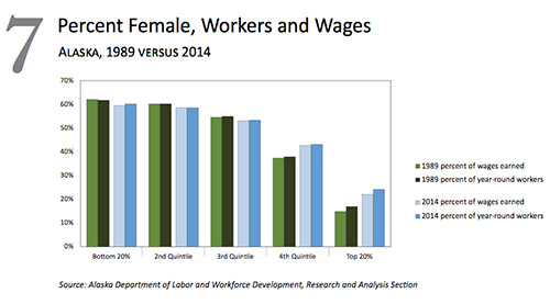 jpg Percent Female, Workers and Wages