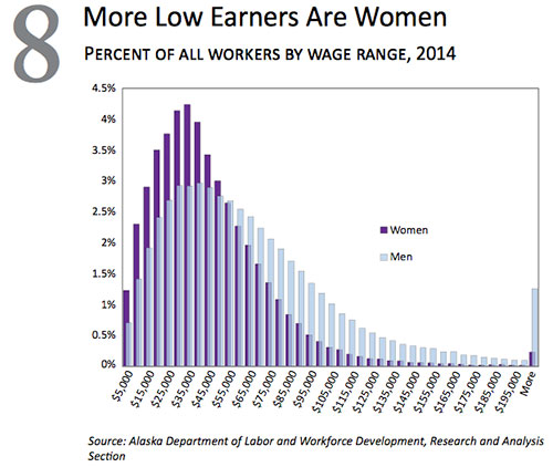 More low earners are women