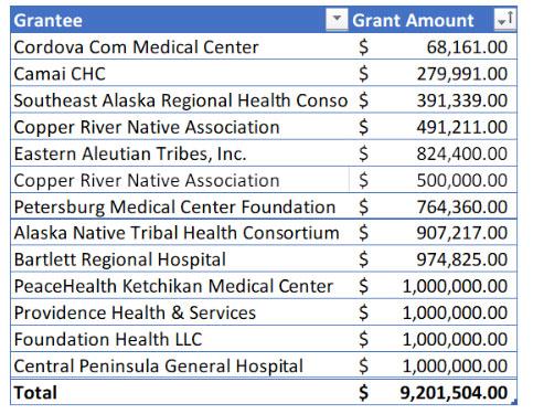 jpg Alaskan Healthcare Organizations Receive $9.7 Million from Coronavirus Nonprofit Relief Fund
