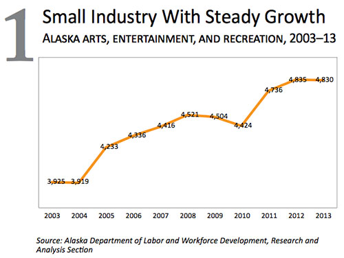 jpg Arts, Entertainment, & Recreation - Small Industry with Steady Growth