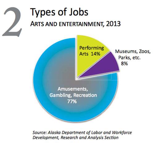 jpg Arts & Entertainment - Types of Jobs