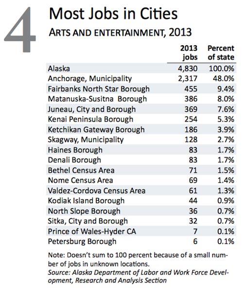 jpg Most Alaska Arts & Entertainment Jobs in Cities