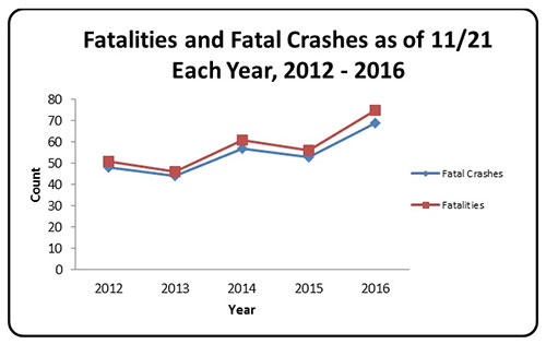 jpg Alaska sees 34 percent increase in motor vehicle traffic fatalities in 2016