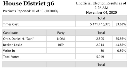 As of 2:26AM AM, November 04, 2020, the unofficial election results for District 36 wiith 100% of precincts reported in.